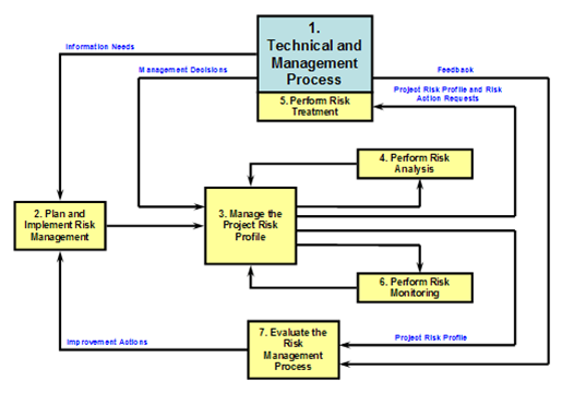 IEEE Risk Management Process