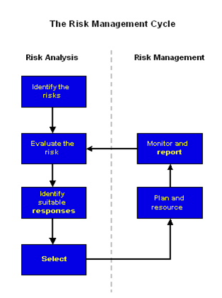 Prince2 Risk Management Cycle